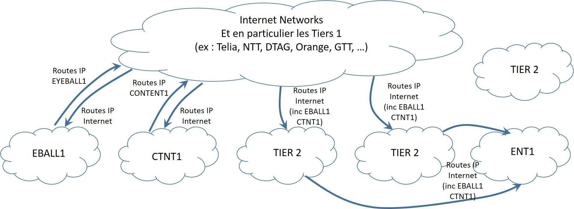 Relations entre les réseaux AS - peering et transit IP