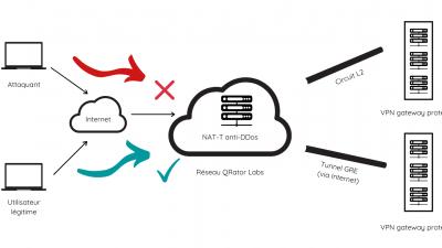 Pragma-Security-DDoS-VPN-Nat-T-proxy
